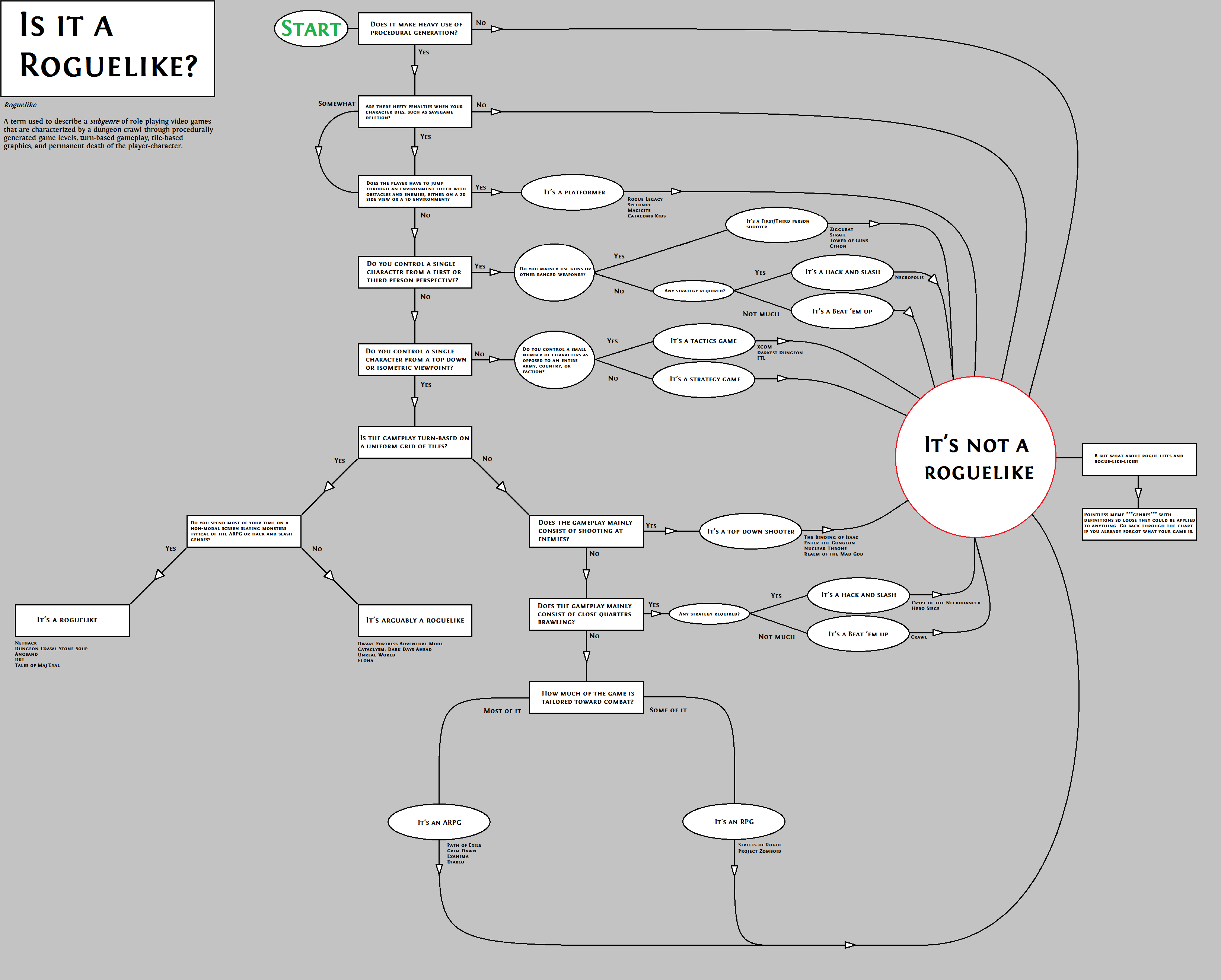 """Is It a Roguelike?"" chart"